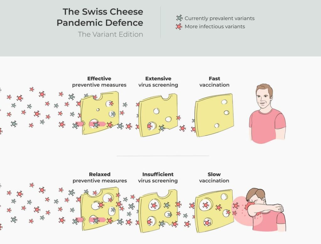 The Swiss Cheese Pandemic Defence