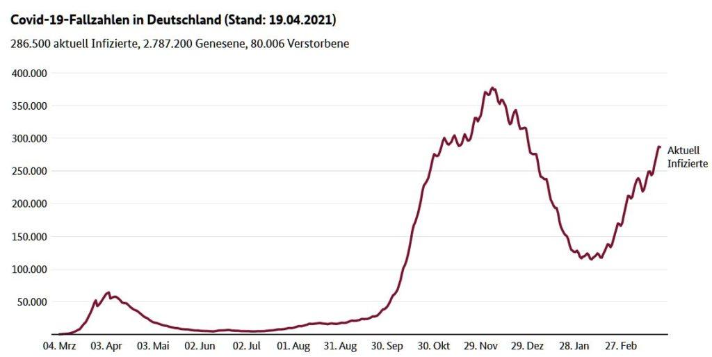 Corona-Fallzahlen Deutschland am 19.04.